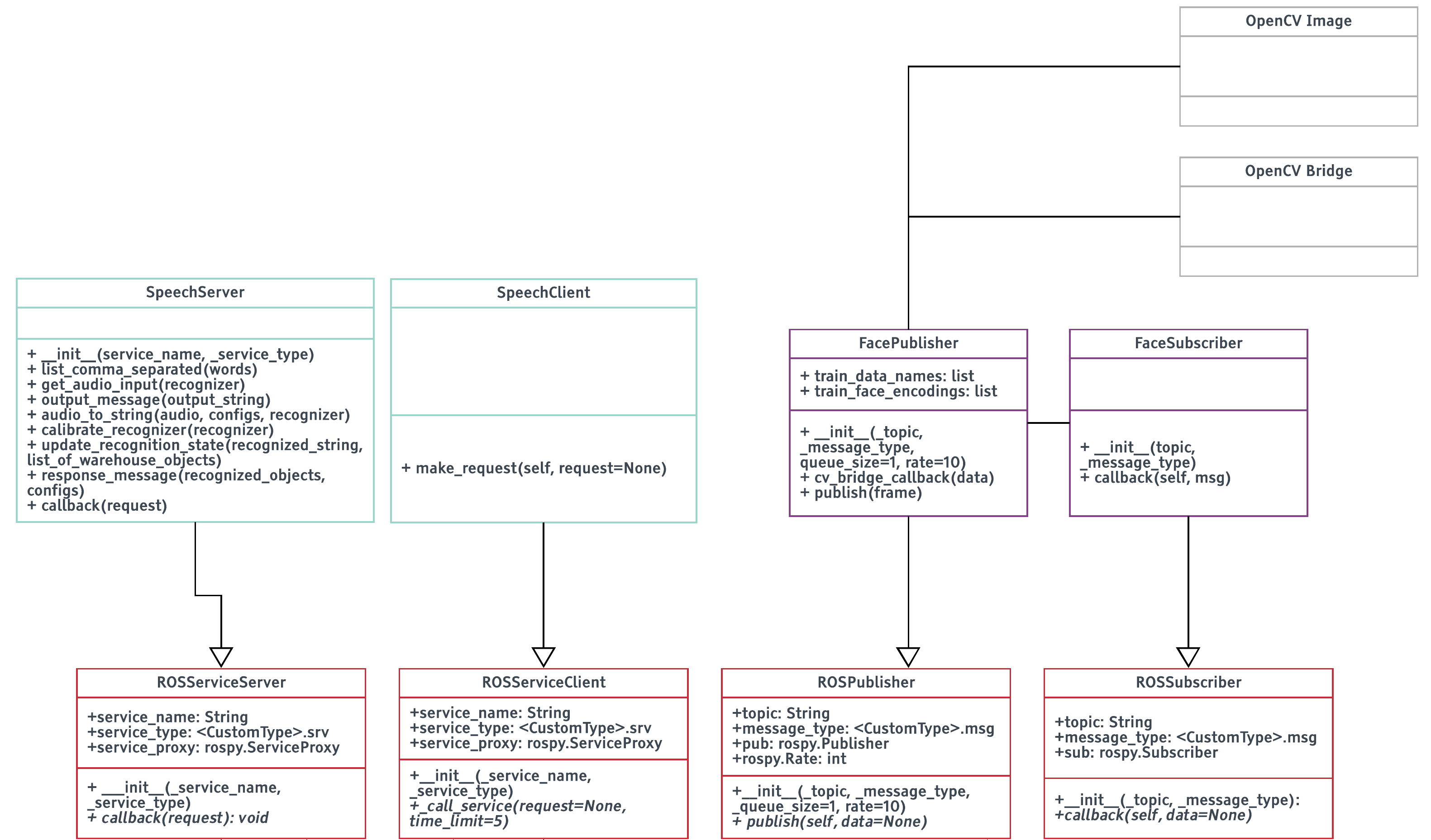 ROS Communication Wrapper Classes — Fezzik Documentation 1 documentation